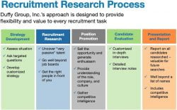 Recruitment Research Process